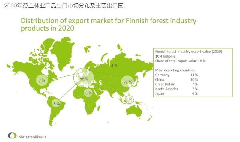 来自芬兰某公司的木材各国进口数量