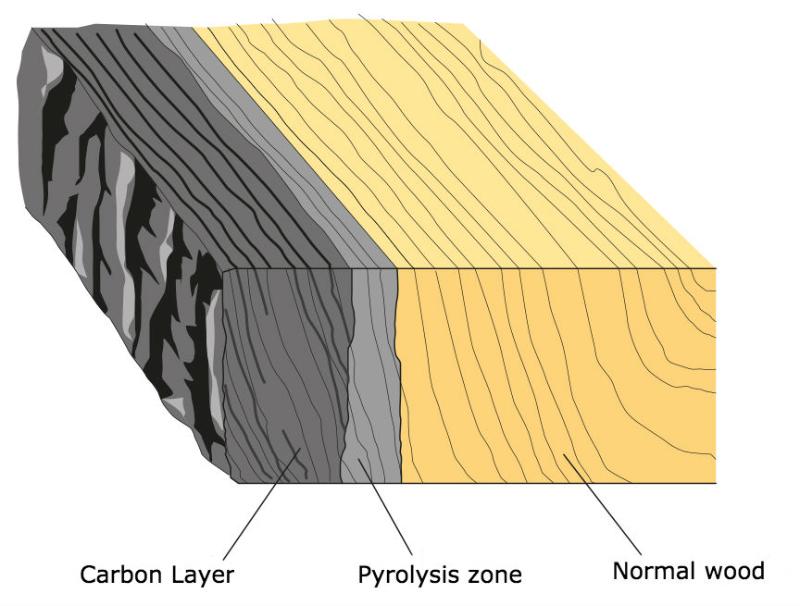 胶合木燃烧层视图