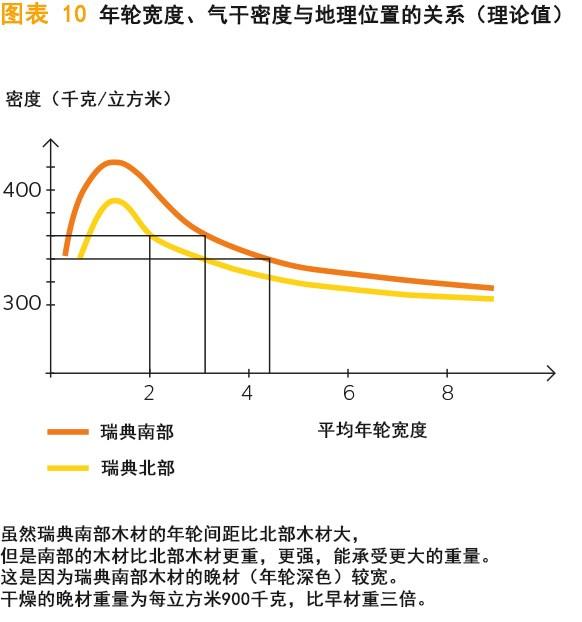 年轮宽度、气干密度与地理位置的关系